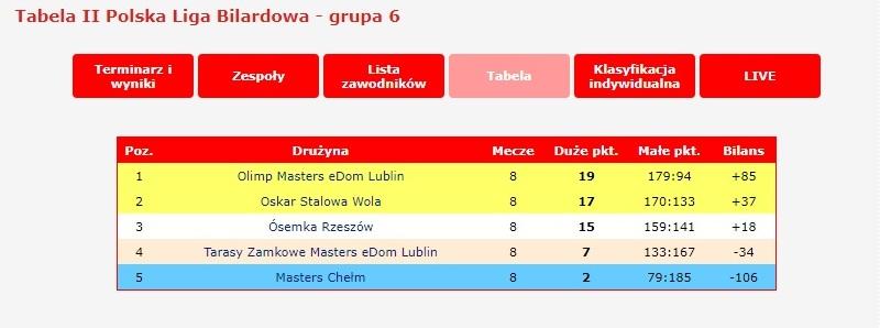 Przed nami 6 kolejka rozgrywek Polskiej Ligi Bilardowej